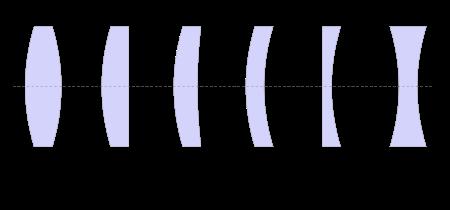 types_of_lenses