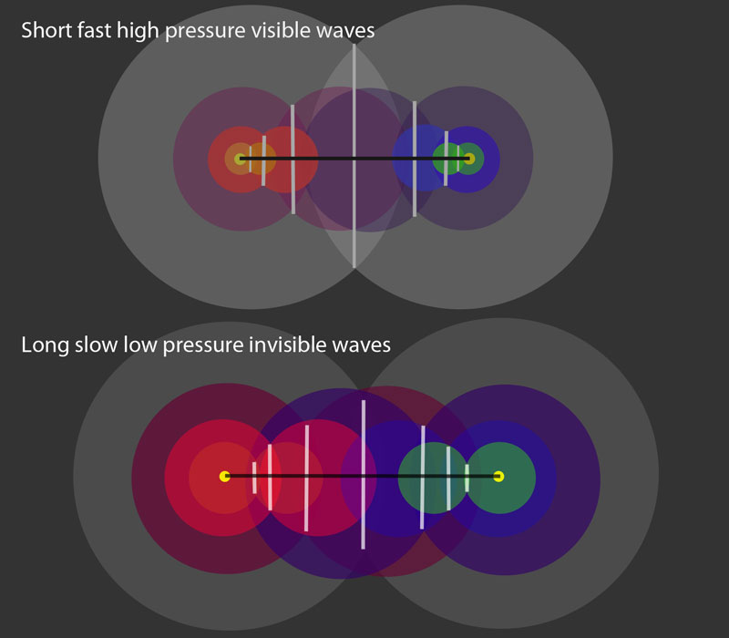 Diagrams on wave interference and convex lenses