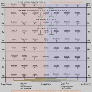 new-element-chart