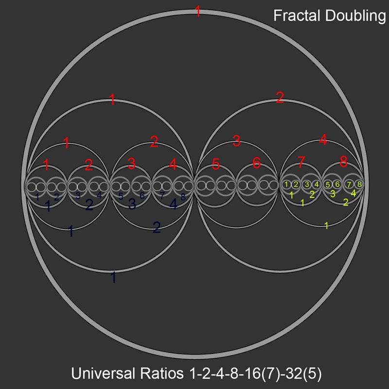 fractal-ratios