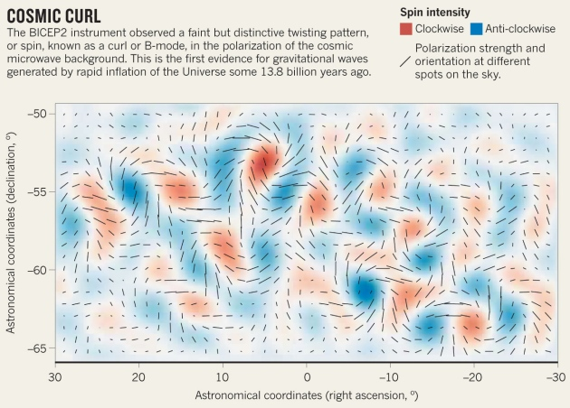 Gravitational waves, CMB, and what's missing.