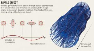 ripple-effect
