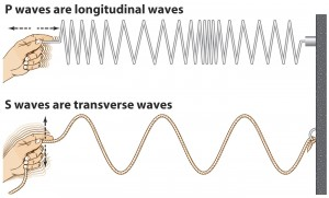 longitudal compresion waves