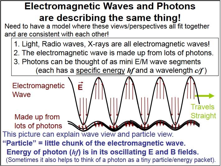 em-photon